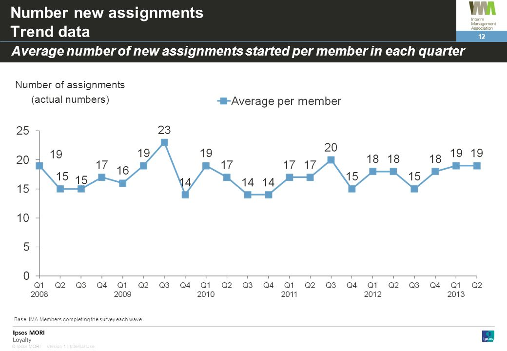 12 Version 1 | Internal Use© Ipsos MORI Number new assignments Trend data Average number of new assignments started per member in each quarter Number of assignments (actual numbers) Base: IMA Members completing the survey each wave