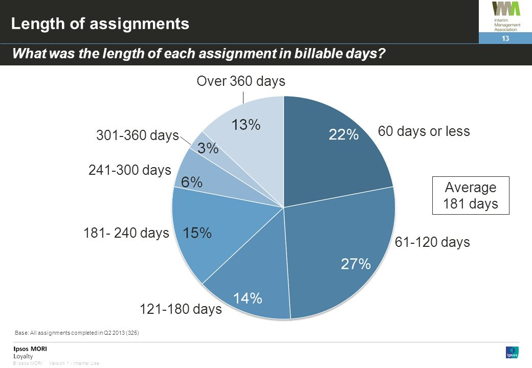 13 Version 1 | Internal Use© Ipsos MORI Length of assignments days 60 days or less days days days What was the length of each assignment in billable days.