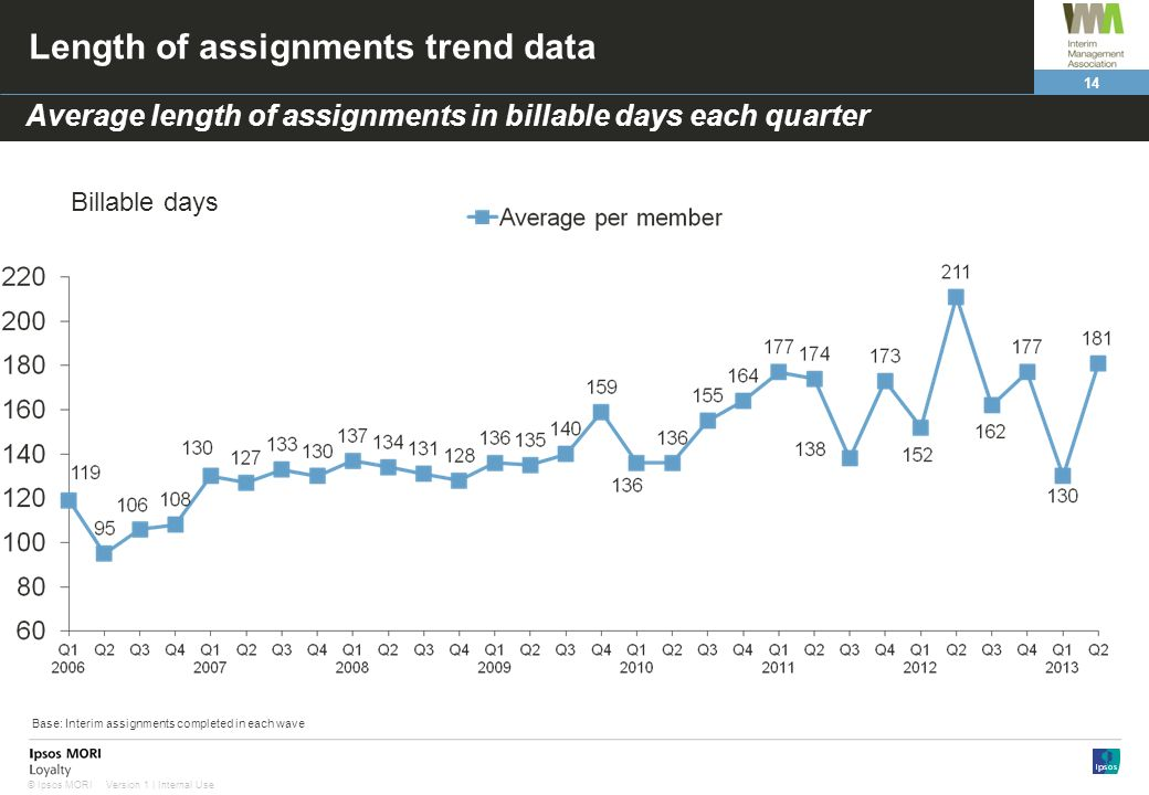 14 Version 1 | Internal Use© Ipsos MORI Length of assignments trend data Average length of assignments in billable days each quarter Billable days Base: Interim assignments completed in each wave