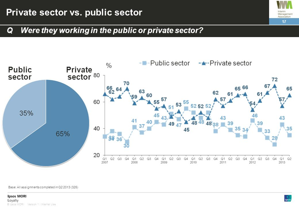 17 Version 1 | Internal Use© Ipsos MORI Private sector vs. public sector Public sector Private sector QWere they working in the public or private sect