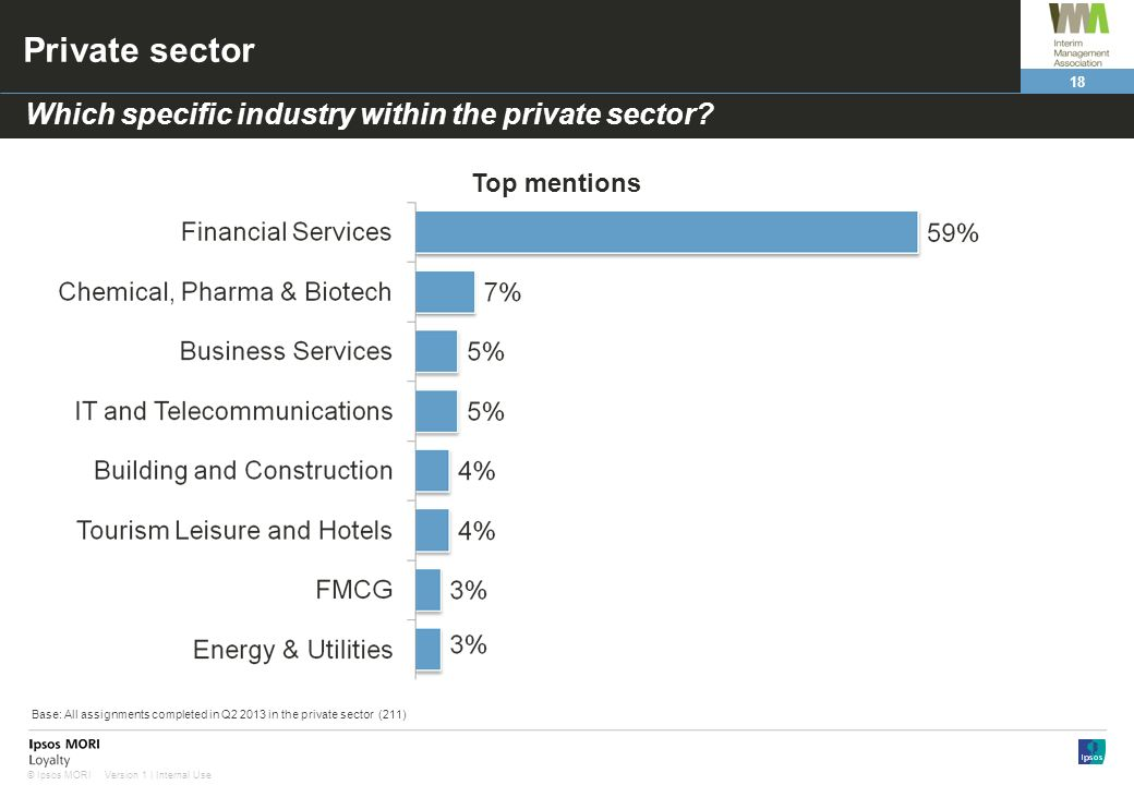 18 Version 1 | Internal Use© Ipsos MORI Private sector Which specific industry within the private sector? Top mentions Base: All assignments completed