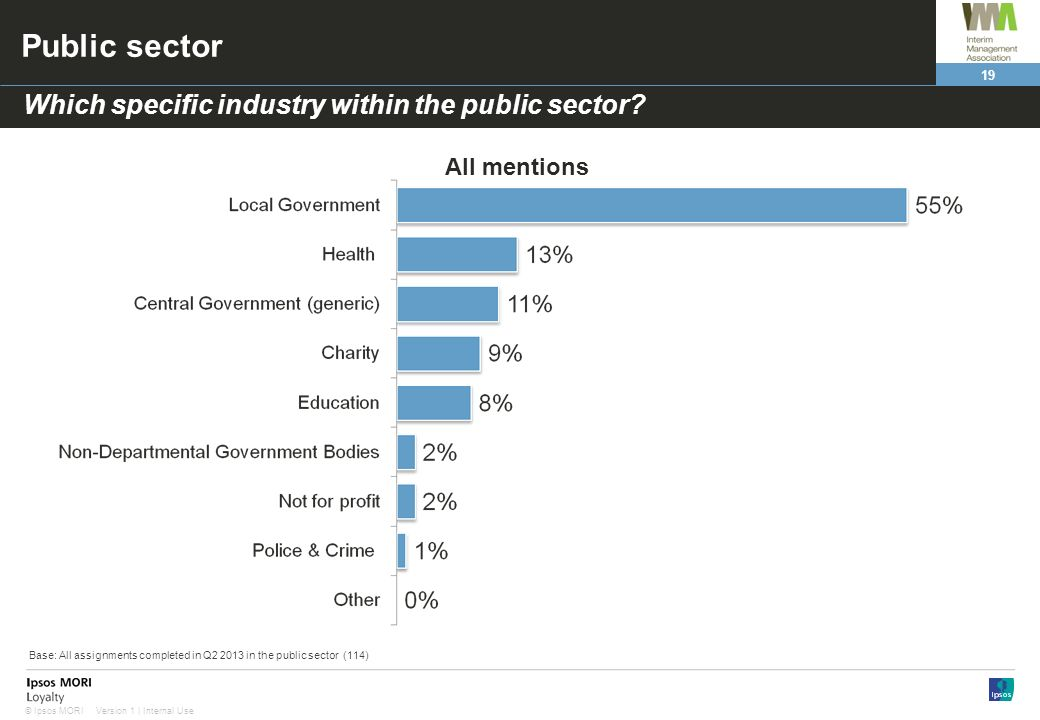 19 Version 1 | Internal Use© Ipsos MORI Public sector Which specific industry within the public sector.