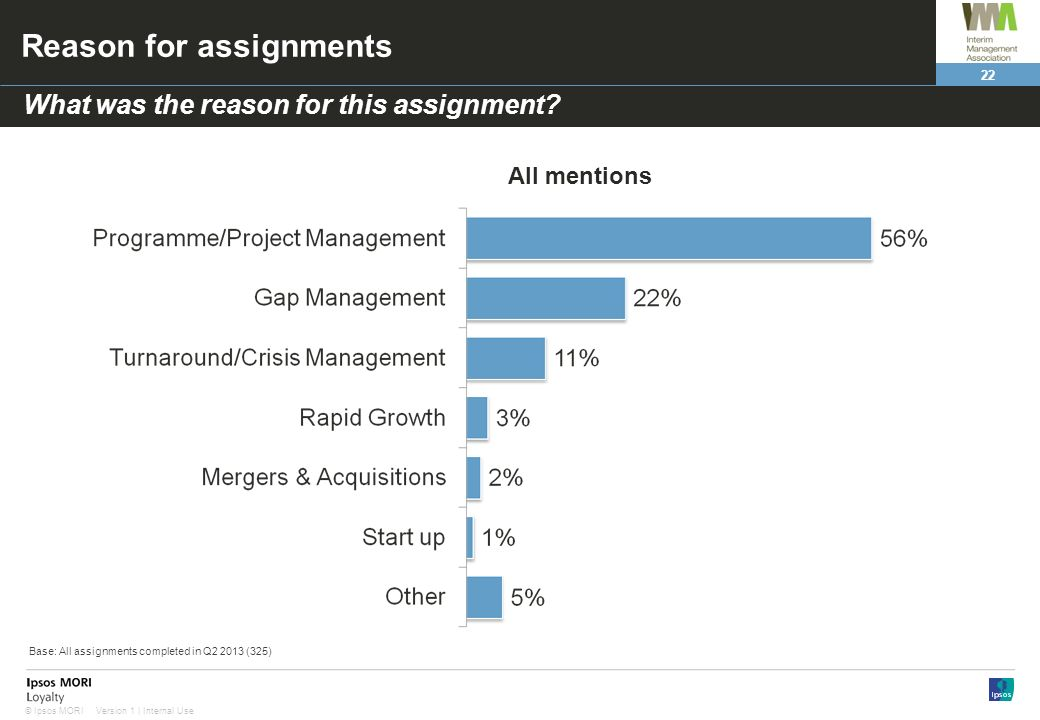 22 Version 1 | Internal Use© Ipsos MORI Reason for assignments What was the reason for this assignment.