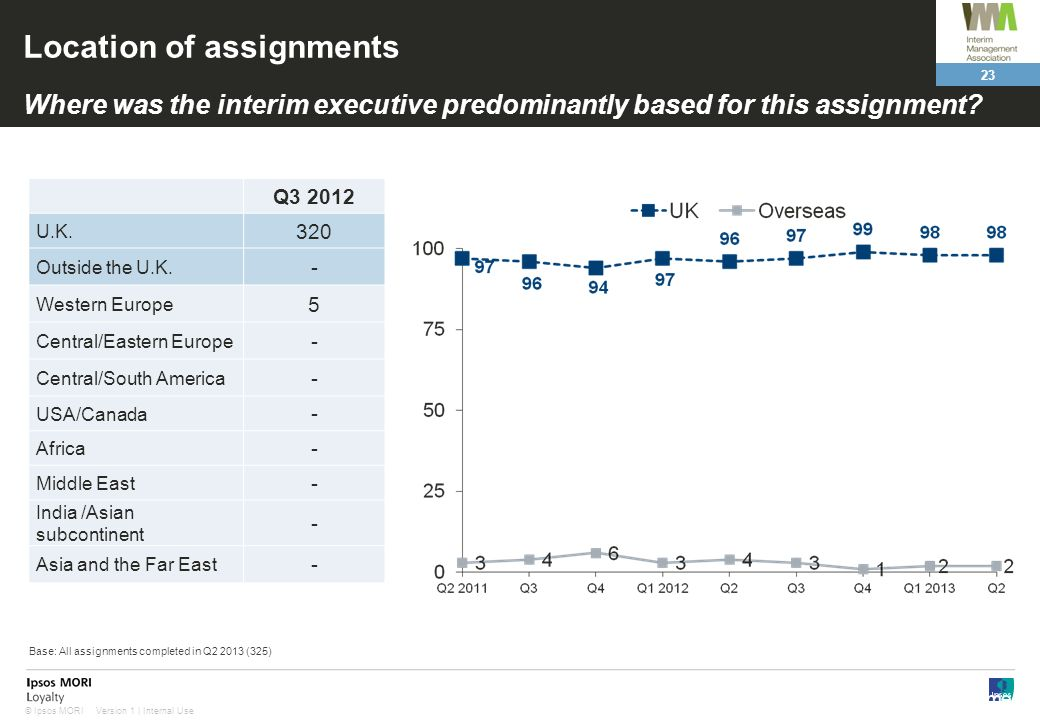 23 Version 1 | Internal Use© Ipsos MORI Location of assignments Where was the interim executive predominantly based for this assignment.