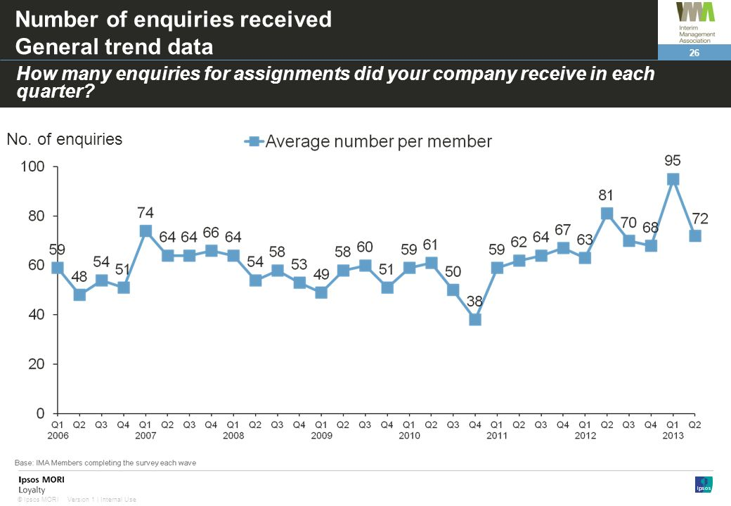26 Version 1 | Internal Use© Ipsos MORI Number of enquiries received General trend data Base: All receiving enquiries in each quarter How many enquiries for assignments did your company receive in each quarter.
