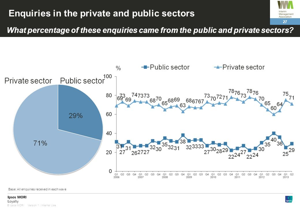 27 Version 1 | Internal Use© Ipsos MORI Enquiries in the private and public sectors Public sectorPrivate sector What percentage of these enquiries came from the public and private sectors.