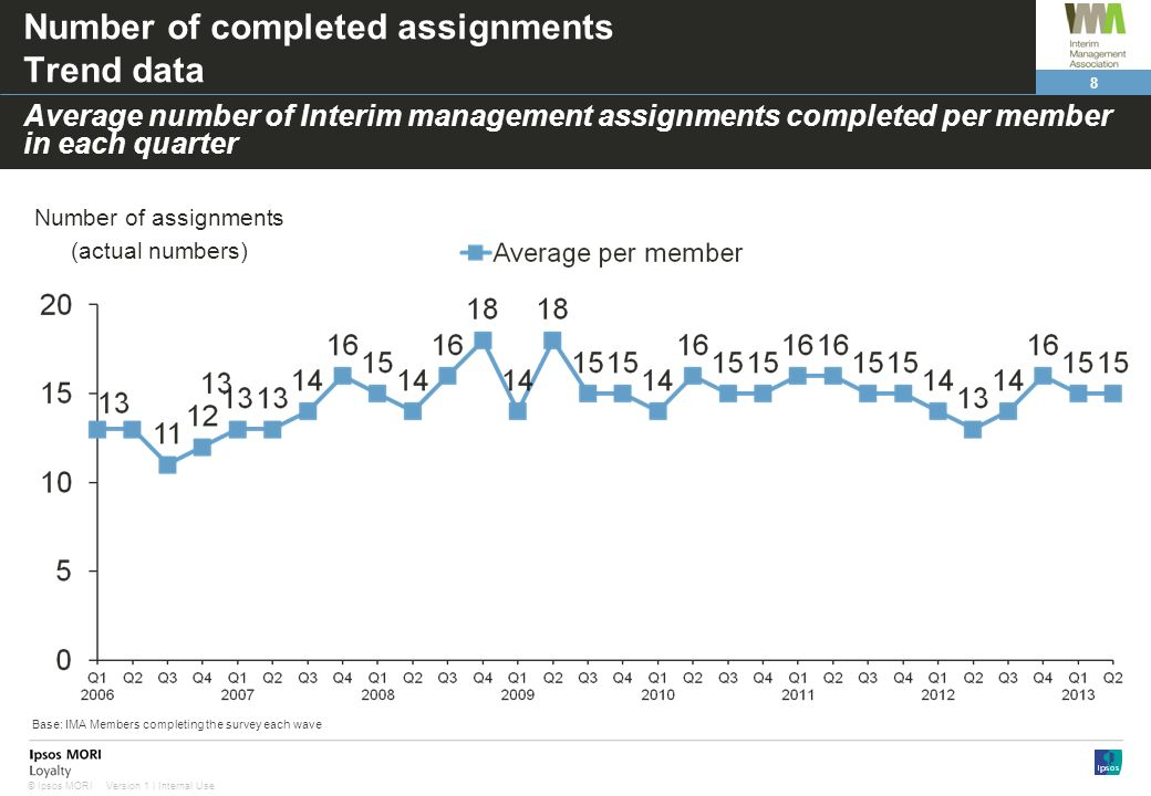 8 Version 1 | Internal Use© Ipsos MORI Number of completed assignments Trend data Number of assignments (actual numbers) Average number of Interim management assignments completed per member in each quarter Base: IMA Members completing the survey each wave