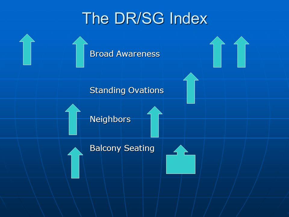 DR/SG Index ChinaEuropeCanada Rest of World