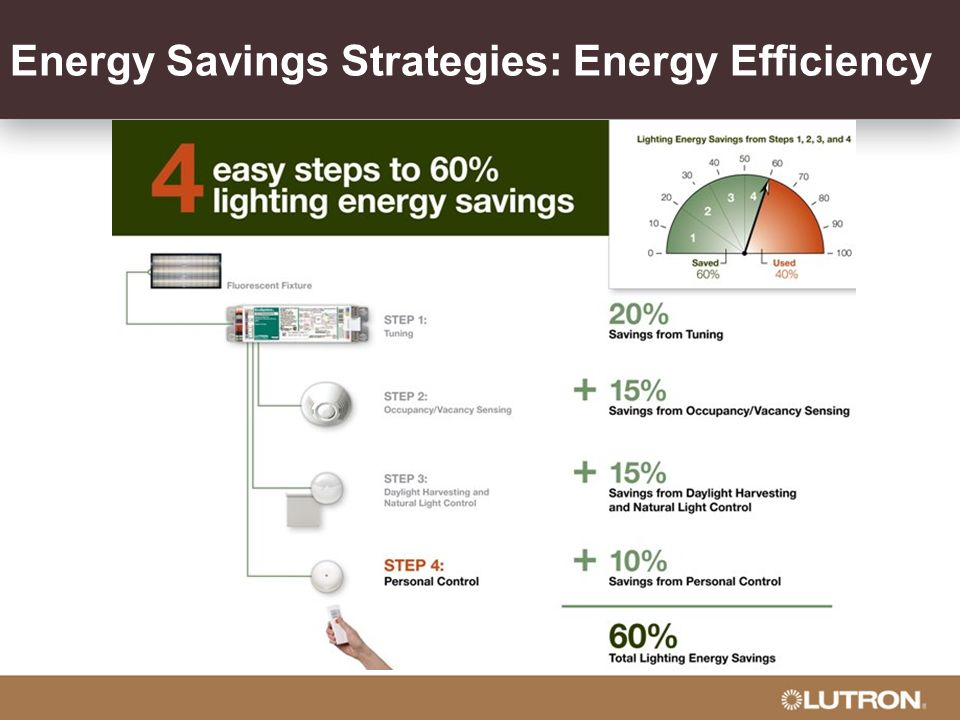 Energy Savings Strategies: Energy Efficiency