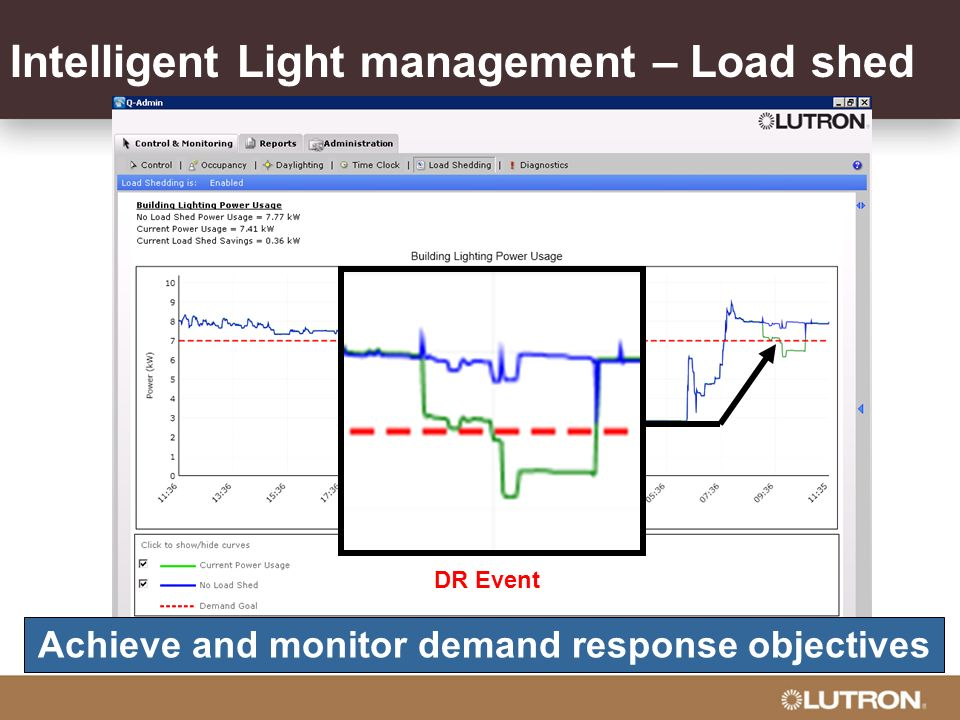 Intelligent Light management – Load shed Achieve and monitor demand response objectives DR Event