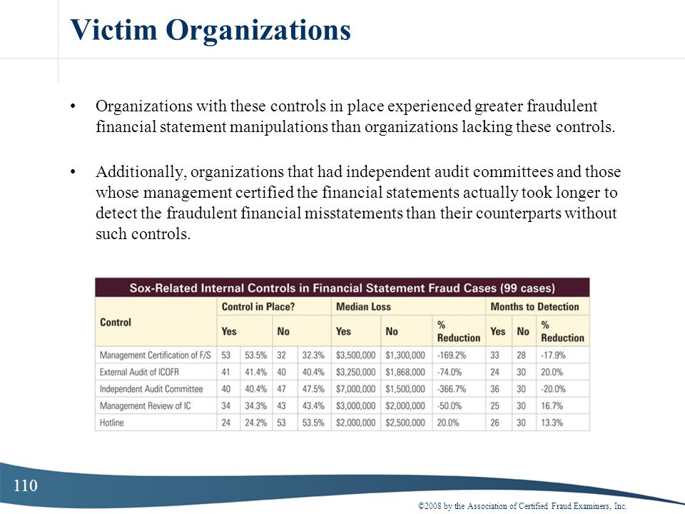 110 Victim Organizations Organizations with these controls in place experienced greater fraudulent financial statement manipulations than organization