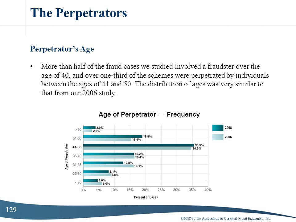 129 The Perpetrators Perpetrators Age More than half of the fraud cases we studied involved a fraudster over the age of 40, and over one-third of the
