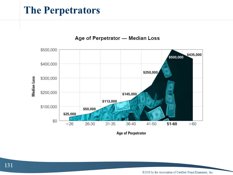131 The Perpetrators ©2008 by the Association of Certified Fraud Examiners, Inc. Age of Perpetrator Median Loss