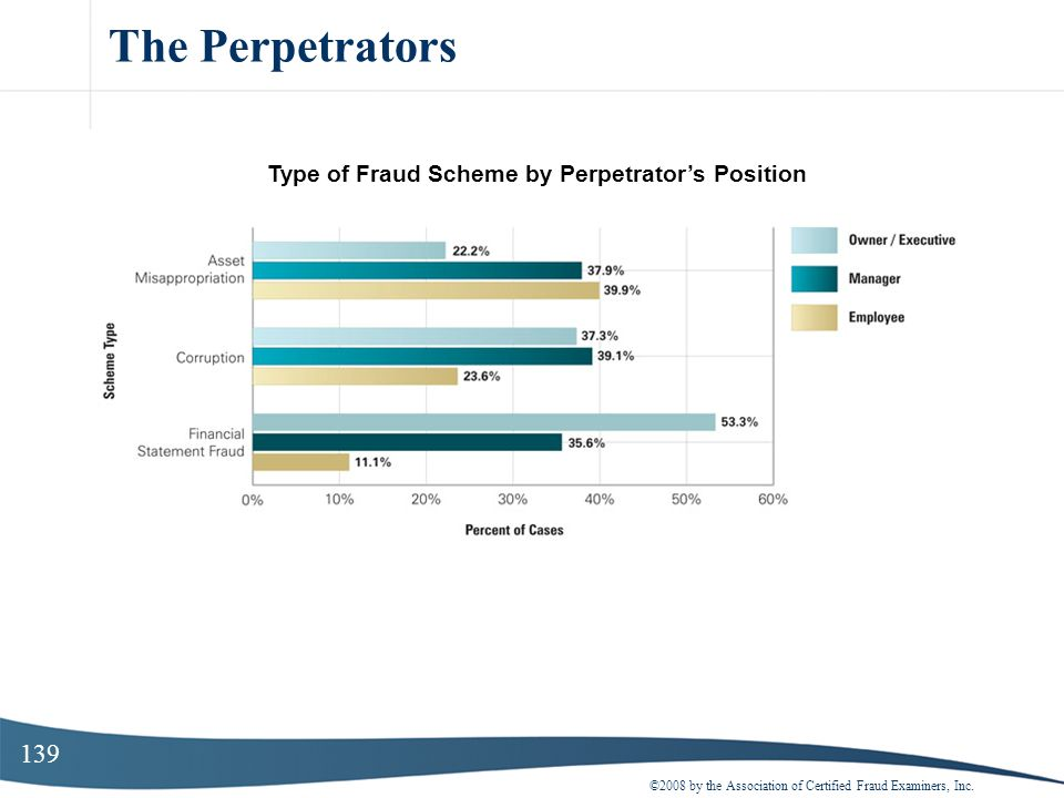 139 The Perpetrators ©2008 by the Association of Certified Fraud Examiners, Inc. Type of Fraud Scheme by Perpetrators Position