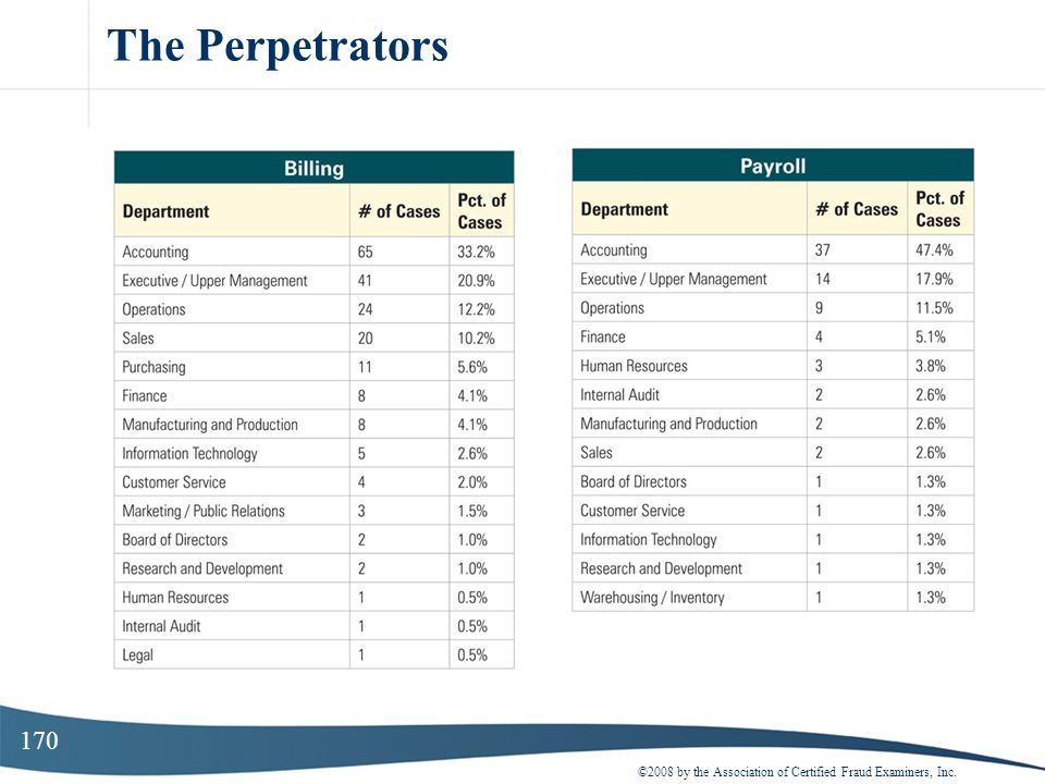 170 The Perpetrators ©2008 by the Association of Certified Fraud Examiners, Inc.