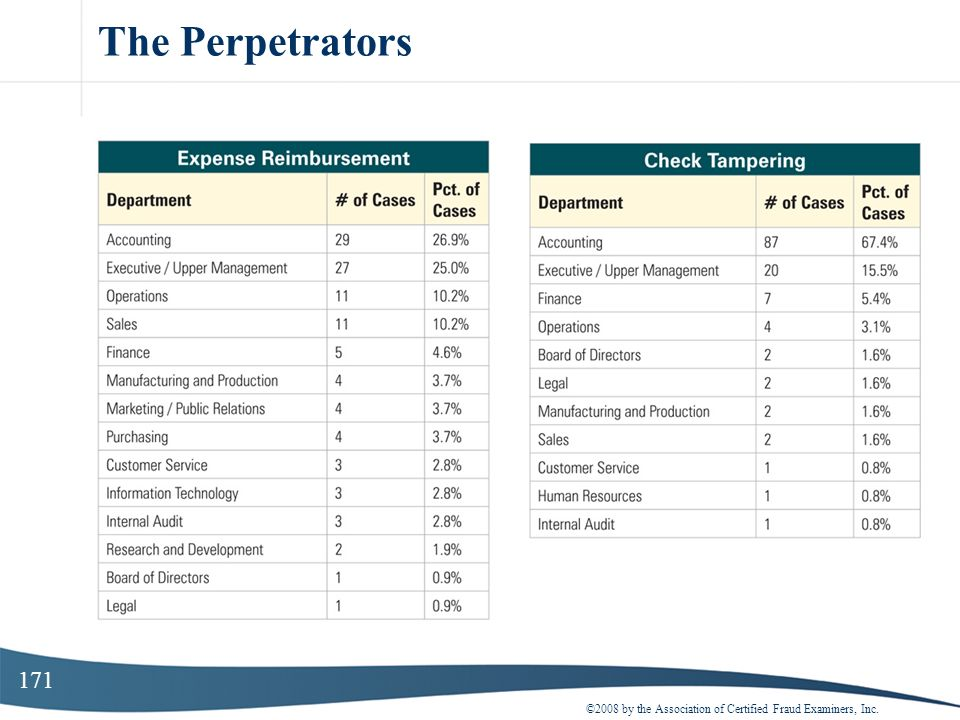 171 The Perpetrators ©2008 by the Association of Certified Fraud Examiners, Inc.