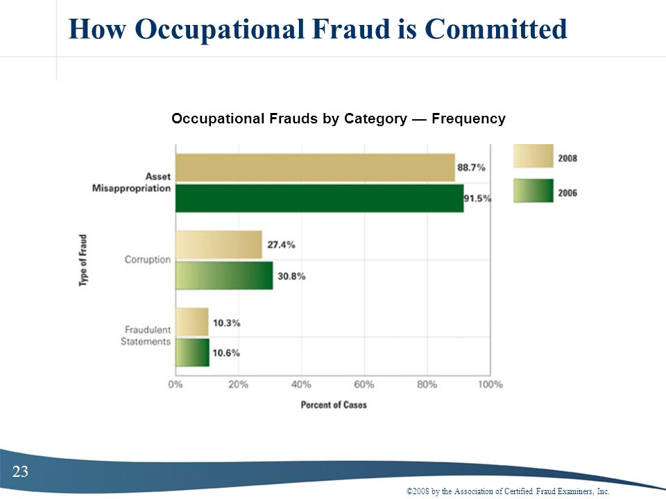 23 How Occupational Fraud is Committed ©2008 by the Association of Certified Fraud Examiners, Inc. Occupational Frauds by Category Frequency