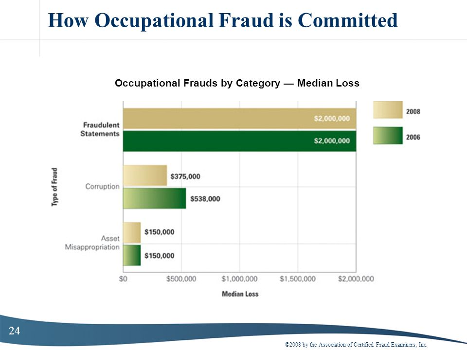 24 How Occupational Fraud is Committed ©2008 by the Association of Certified Fraud Examiners, Inc. Occupational Frauds by Category Median Loss