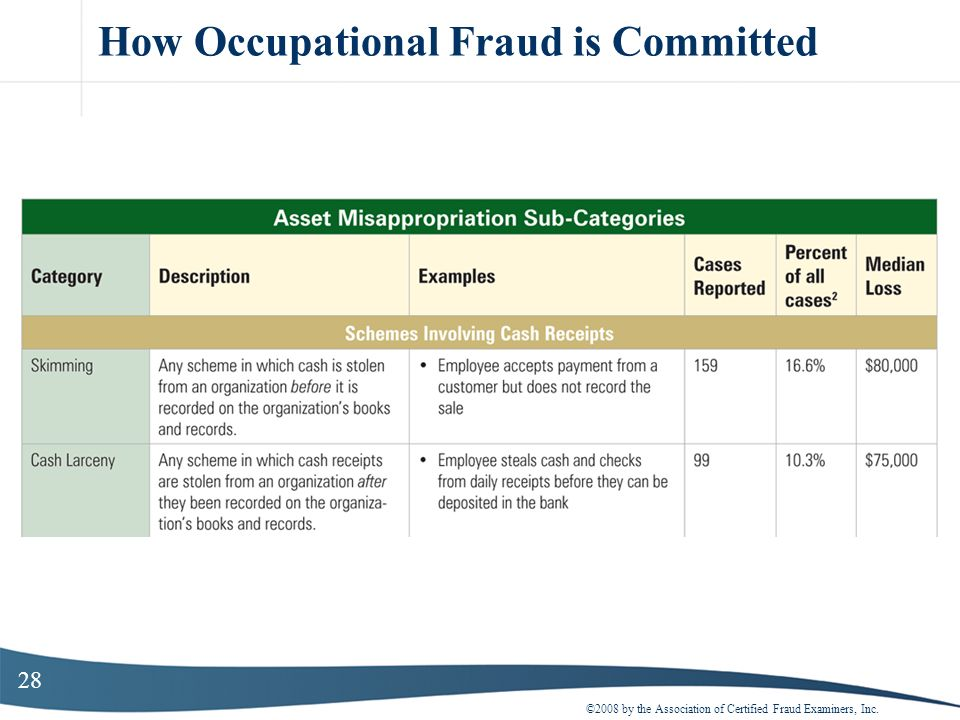 28 How Occupational Fraud is Committed ©2008 by the Association of Certified Fraud Examiners, Inc.