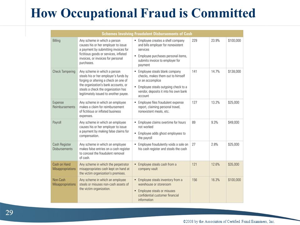 29 How Occupational Fraud is Committed ©2008 by the Association of Certified Fraud Examiners, Inc.