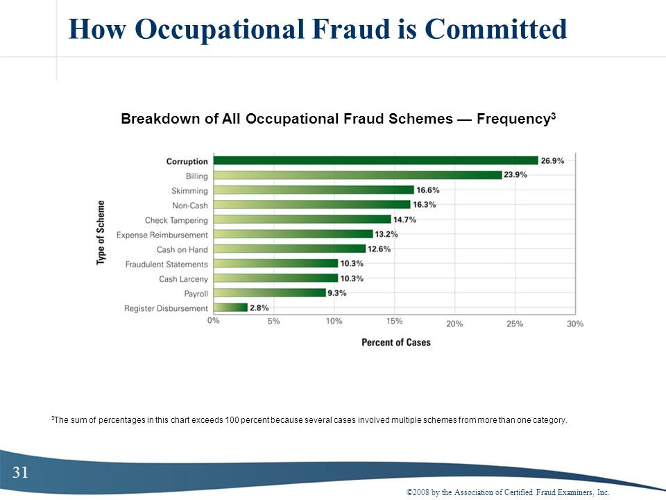 31 How Occupational Fraud is Committed ©2008 by the Association of Certified Fraud Examiners, Inc. Breakdown of All Occupational Fraud Schemes Frequen
