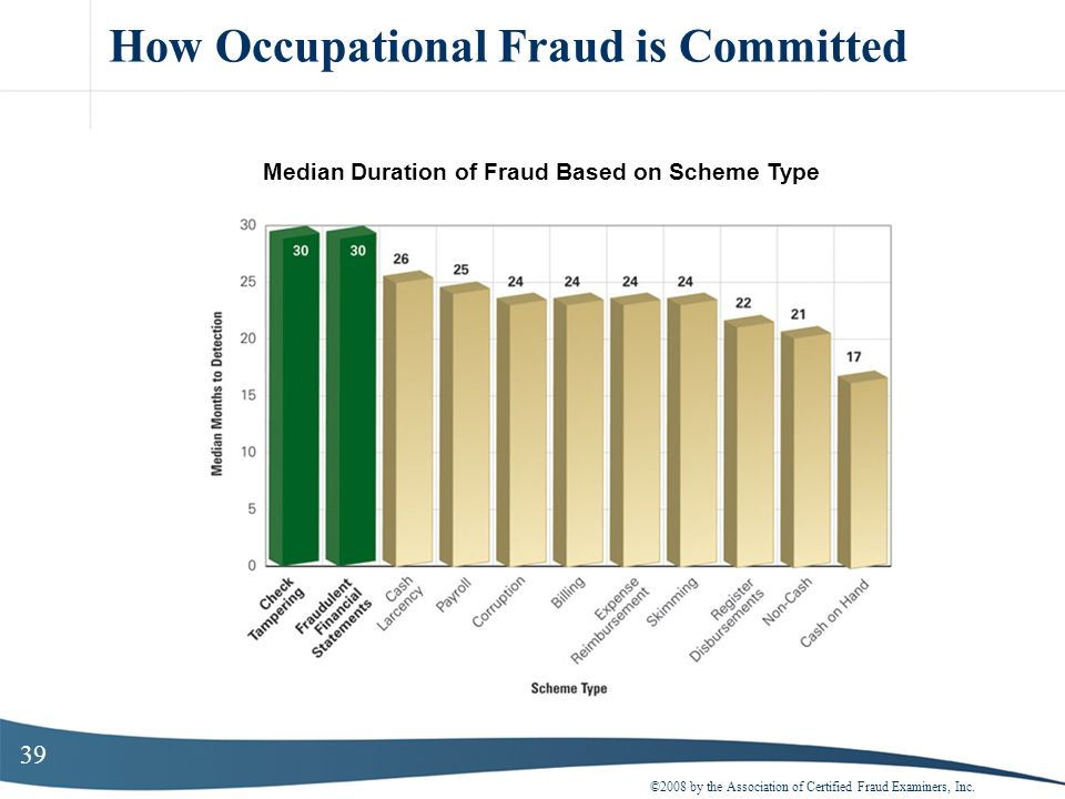 39 How Occupational Fraud is Committed ©2008 by the Association of Certified Fraud Examiners, Inc. Median Duration of Fraud Based on Scheme Type