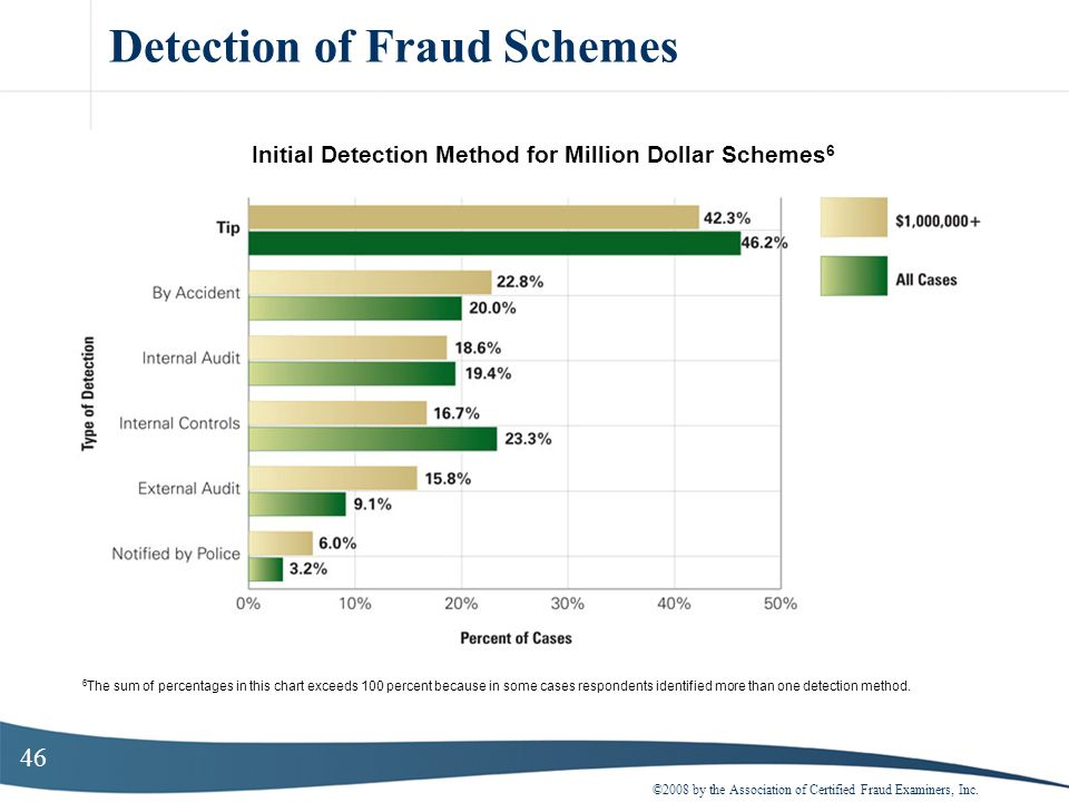 46 Detection of Fraud Schemes ©2008 by the Association of Certified Fraud Examiners, Inc. Initial Detection Method for Million Dollar Schemes 6 6 The
