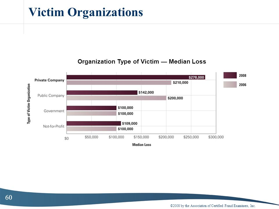 60 Victim Organizations ©2008 by the Association of Certified Fraud Examiners, Inc. Organization Type of Victim Median Loss