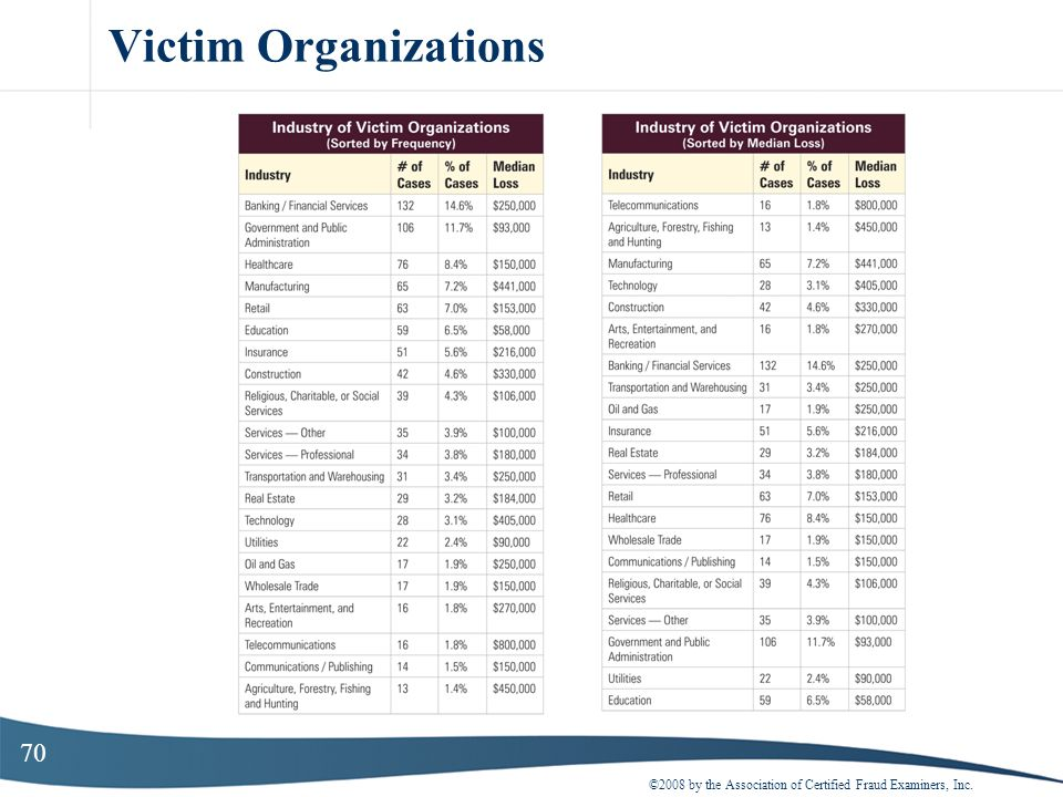 70 Victim Organizations ©2008 by the Association of Certified Fraud Examiners, Inc.