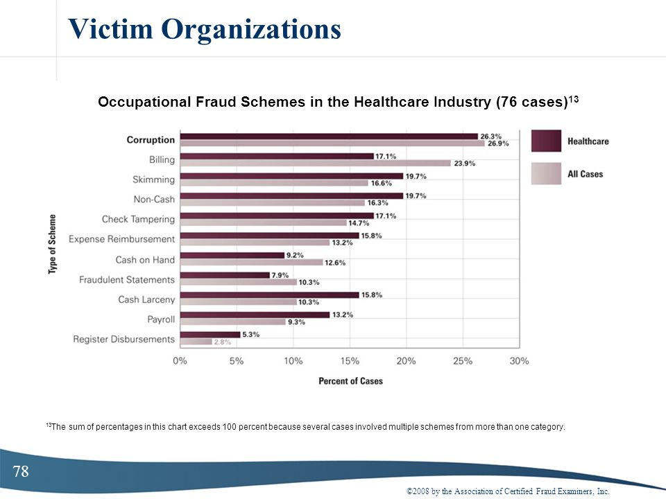 78 Victim Organizations ©2008 by the Association of Certified Fraud Examiners, Inc. Occupational Fraud Schemes in the Healthcare Industry (76 cases) 1