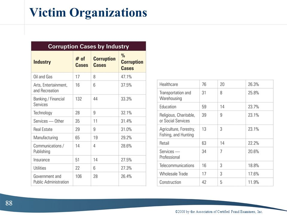 88 Victim Organizations ©2008 by the Association of Certified Fraud Examiners, Inc.