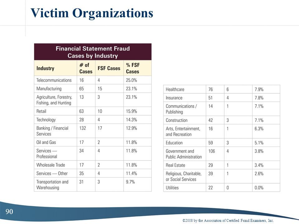 90 Victim Organizations ©2008 by the Association of Certified Fraud Examiners, Inc.