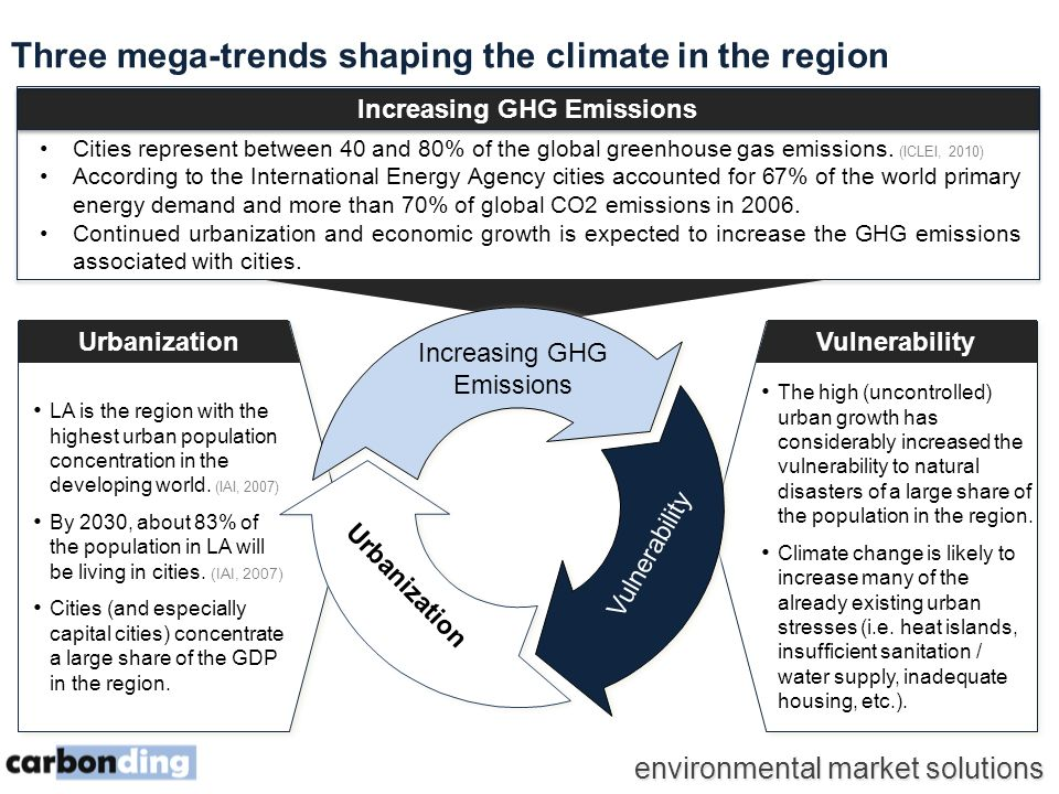 environmental market solutions Three mega-trends shaping the climate in the region Urbanization LA is the region with the highest urban population concentration in the developing world.
