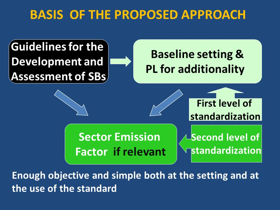 BASIS OF THE PROPOSED APPROACH Guidelines for the Development and Assessment of SBs Baseline setting & PL for additionality Sector Emission Factor if relevant Enough objective and simple both at the setting and at the use of the standard First level of standardization Second level of standardization