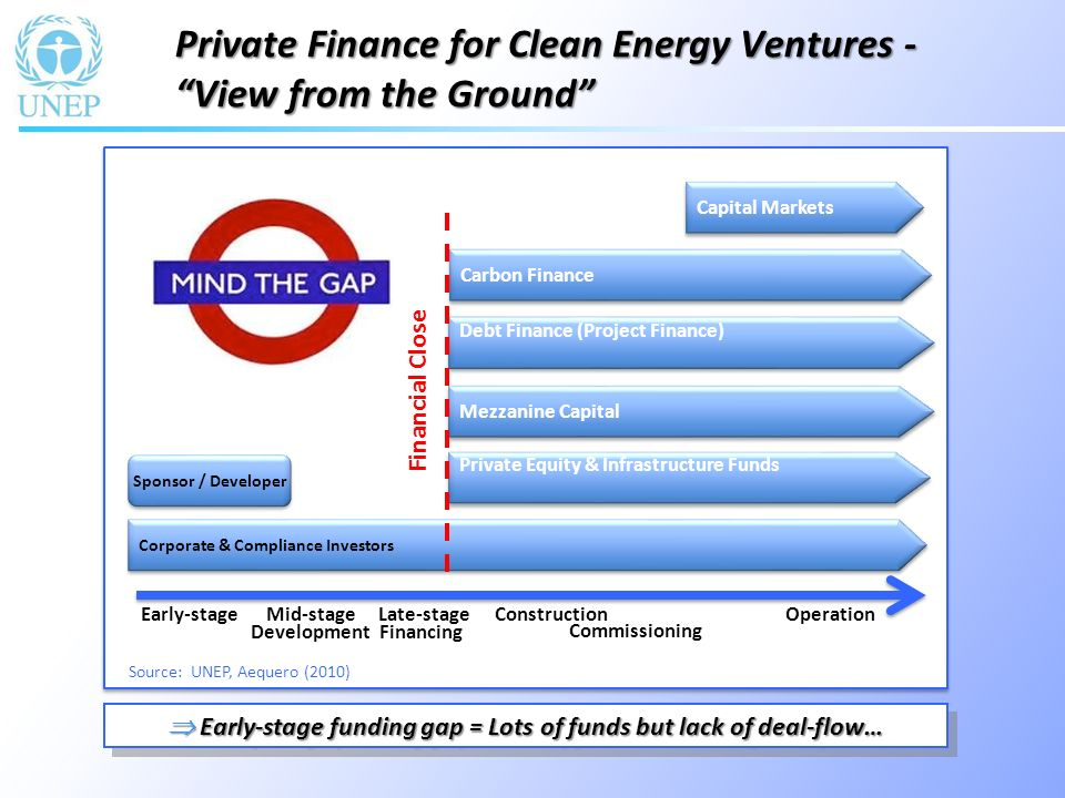 Theory suggests we should be crowding-in investors from the very early stage of the project development cycle… Theory suggests we should be crowding-in investors from the very early stage of the project development cycle… Leveraging Private Climate Finance in Theory