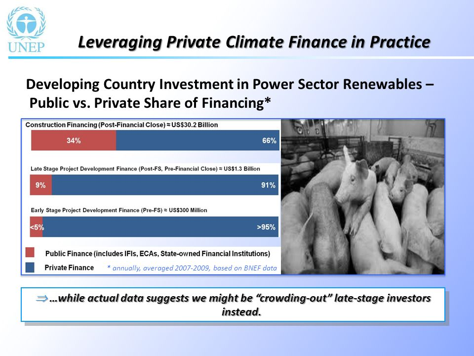 Part 1: Private Funding for Climate Investment - Experience throughout the LAC Region.