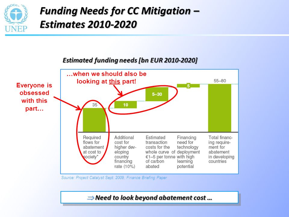 Additional Capital Costs incremental cost of low carbon infrastructure Business as Usual Capital Costs cost of conventional infrastructure Readiness/Transaction Costs Barriers Unattractive financial returns Lacking Access to finance Lack of experience Learning-by-doing Solutions Carbon markets and NAMA- linked subsidies Mobilization of Local/Domestic finance, FDI and ODA Very significant additional costs that need to be addressed individually.