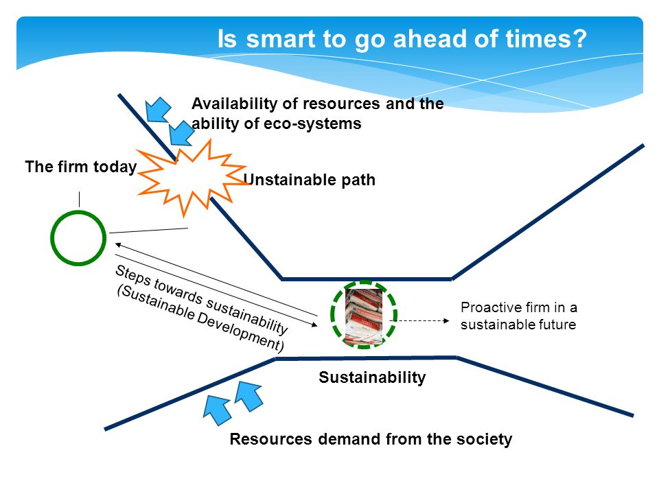Sustainability Unstainable path Steps towards sustainability (Sustainable Development) Proactive firm in a sustainable future Availability of resources and the ability of eco-systems Is smart to go ahead of times.