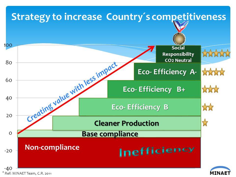 MINAET Social Responsibility CO2 Neutral Social Responsibility CO2 Neutral Non-compliance Base compliance Base compliance * Ref: MINAET Team, C.R.