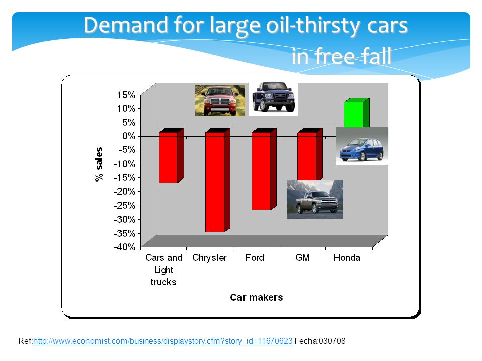 Ref:http://www.economist.com/business/displaystory.cfm story_id=11670623 Fecha:030708http://www.economist.com/business/displaystory.cfm story_id=11670623 Demand for large oil-thirsty cars in free fall Demand for large oil-thirsty cars in free fall
