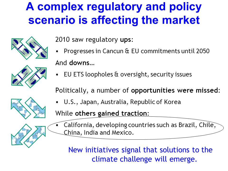 A complex regulatory and policy scenario is affecting the market 2010 saw regulatory ups: Progresses in Cancun & EU commitments until 2050 And downs… EU ETS loopholes & oversight, security issues Politically, a number of opportunities were missed: U.S., Japan, Australia, Republic of Korea While others gained traction: California, developing countries such as Brazil, Chile, China, India and Mexico.
