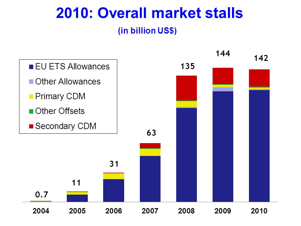 2010: Overall market stalls 135 0.7 11 31 63 (in billion US$) 144 142
