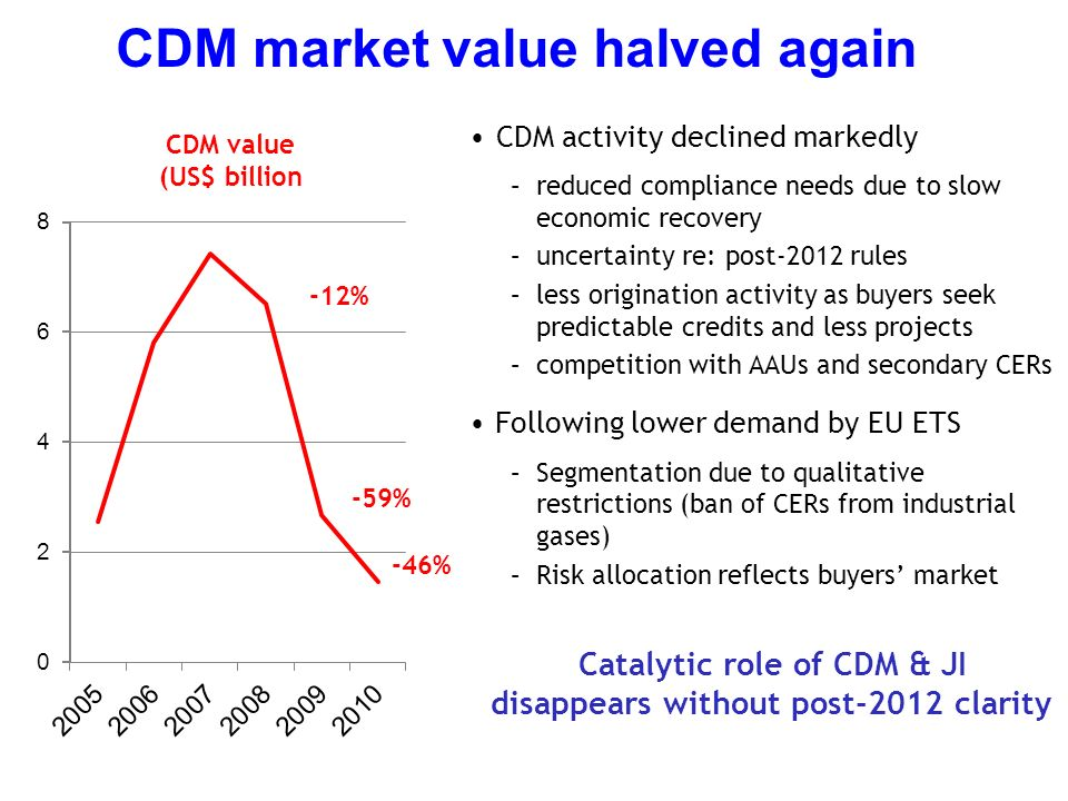 CDM market value halved again CDM activity declined markedly –reduced compliance needs due to slow economic recovery –uncertainty re: post-2012 rules –less origination activity as buyers seek predictable credits and less projects –competition with AAUs and secondary CERs Following lower demand by EU ETS –Segmentation due to qualitative restrictions (ban of CERs from industrial gases) –Risk allocation reflects buyers market Catalytic role of CDM & JI disappears without post-2012 clarity CDM value (US$ billion -12% -59% -46%