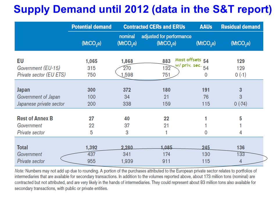 Supply Demand until 2012 (data in the S&T report) Most offsets w/ priv. sec.