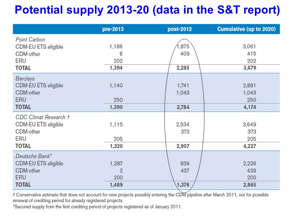 Potential supply 2013-20 (data in the S&T report)