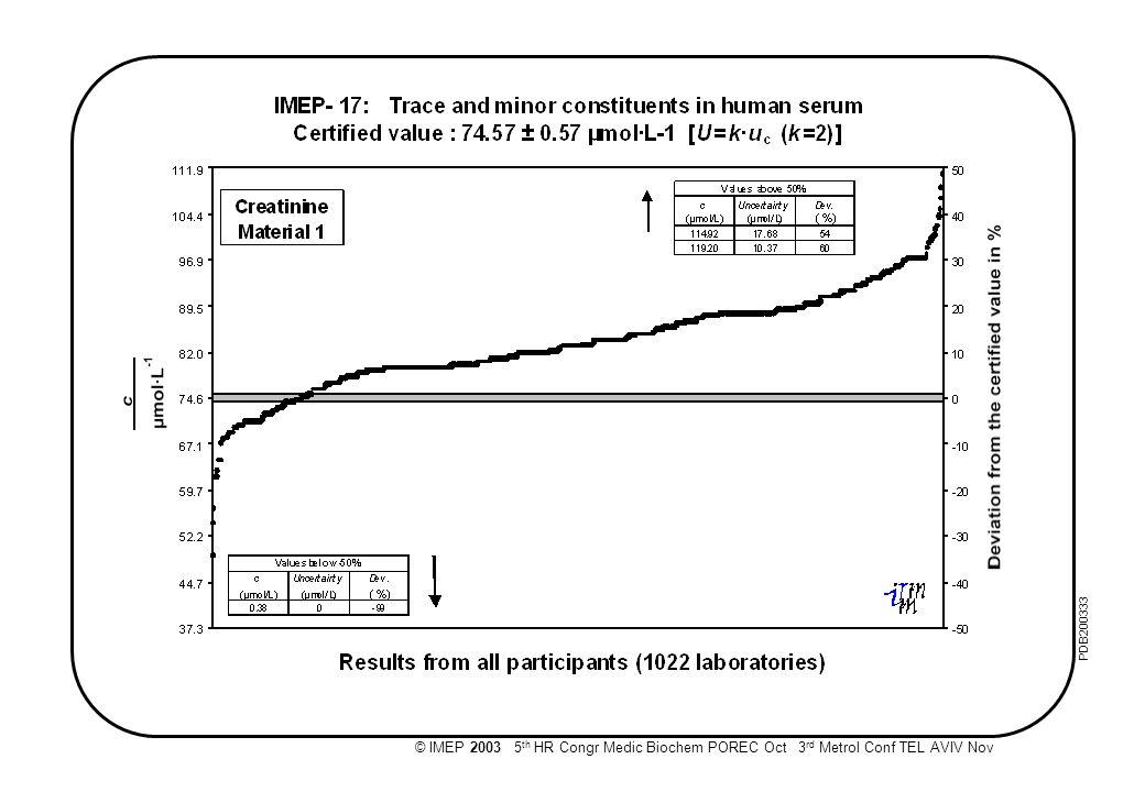 © IMEP 2003 5 th HR Congr Medic Biochem POREC Oct 3 rd Metrol Conf TEL AVIV Nov PDB200332