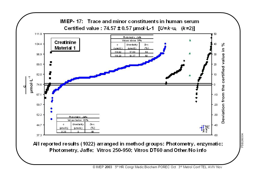 © IMEP 2003 5 th HR Congr Medic Biochem POREC Oct 3 rd Metrol Conf TEL AVIV Nov PDB200333