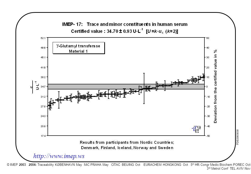 © IMEP 2003 5 th HR Congr Medic Biochem POREC Oct 3 rd Metrol Conf TEL AVIV Nov PDB200337