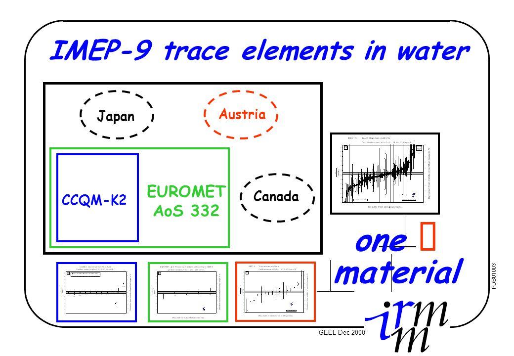 © IMEP 2003 2006: 5 th HR Congr Medic Biochem POREC Oct 3 rd Metrol Conf TEL AVIV Nov PDB04004-08 Results
