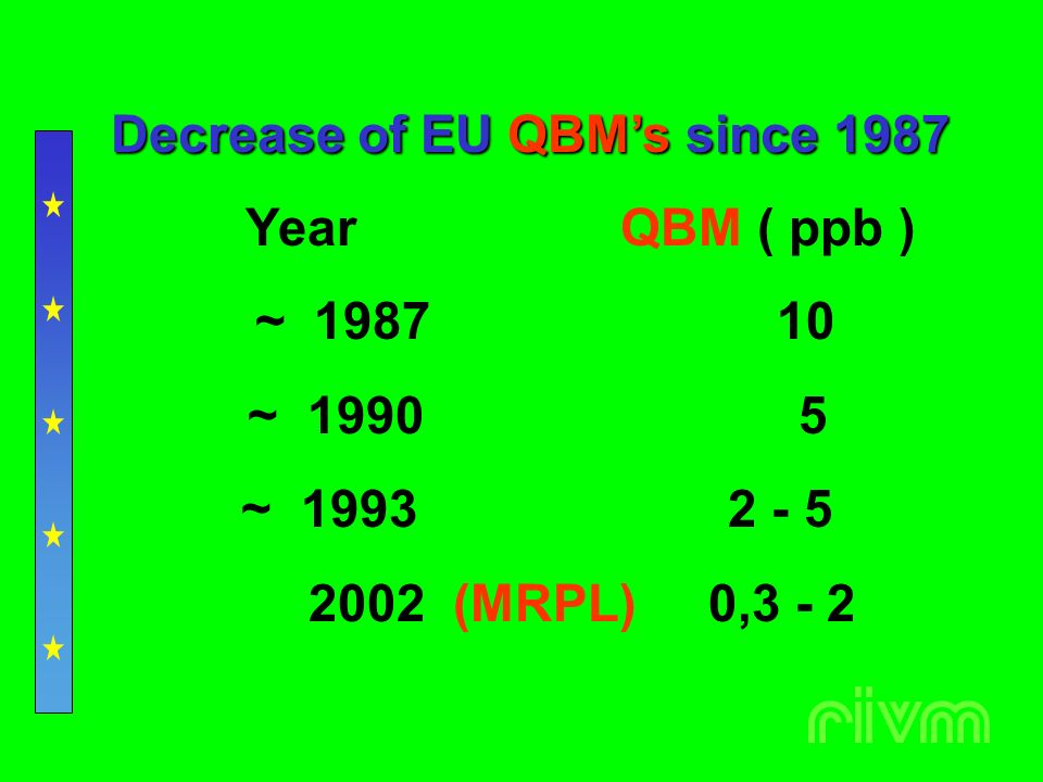 Decrease of EU QBMs since 1987 Year QBM ( ppb ) ~ 1987 10 ~ 1990 5 ~ 1993 2 - 5 2002 (MRPL) 0,3 - 2
